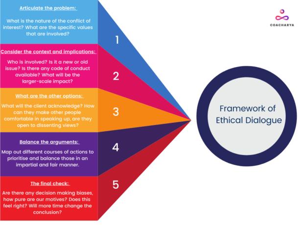 Framework of Ethical Dialogue