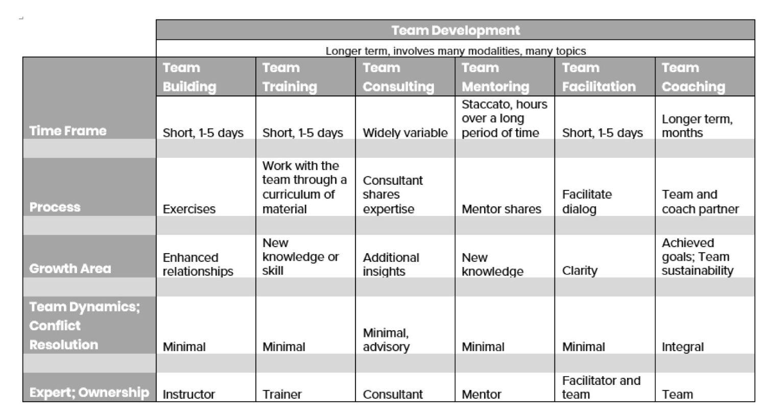 team development modalities
