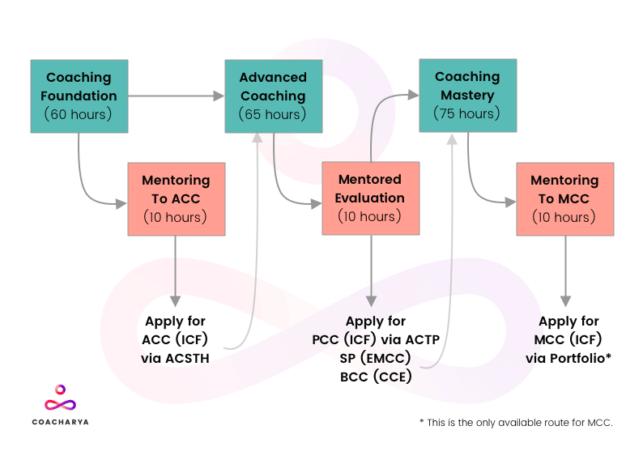 coach training programs ACC PCC MCC EMCC BCC